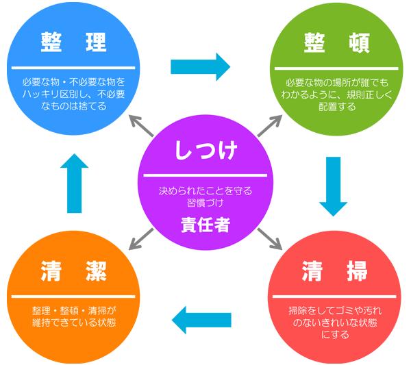 5Sの取組み図