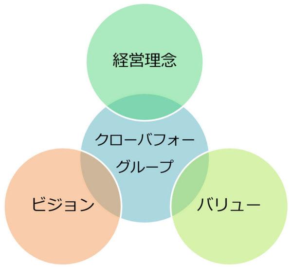 経営理念・ビジョン・バリューイラスト